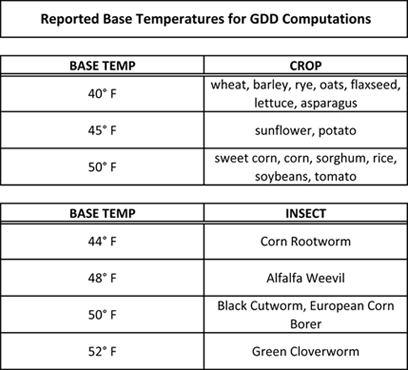 you can also select a different base temperature from the midwestern regional climate center some common base temperatures are