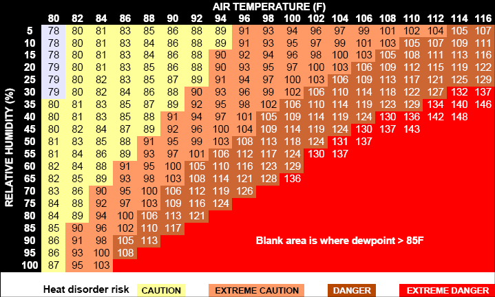 Fort Collins Apparent Temperature Information